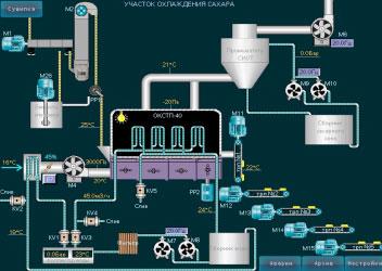 ООО «ТКС СЕРВИС» предлагает полный комплекс услуг по автоматизации как полноформатных технологических линий, так и автоматизацию отдельных механизмов, узлов или участков.
